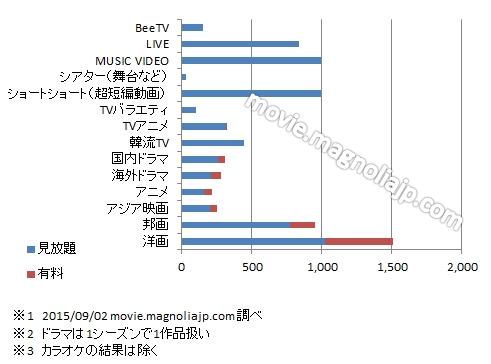 dTVドラマ以外の動画本数-2015年09月02日調べグラフ